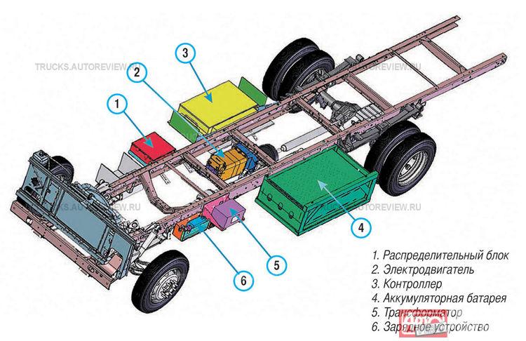Схема шасси электрогрузовичка американской компании Azure Dynamics, двигателем которой оборудована Газель Электро.