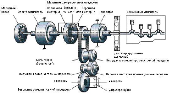 Принцип Работы Гибридного Двигателя Тойота Приус