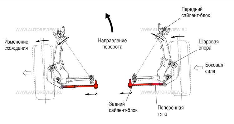 Как сделать развал на тойота камри