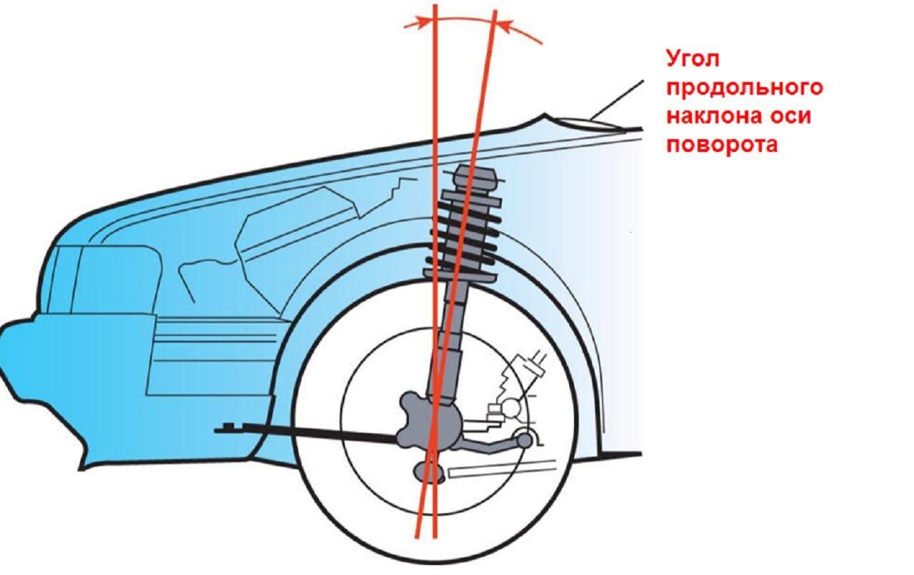 устроиство колеса и схема перестановки колес