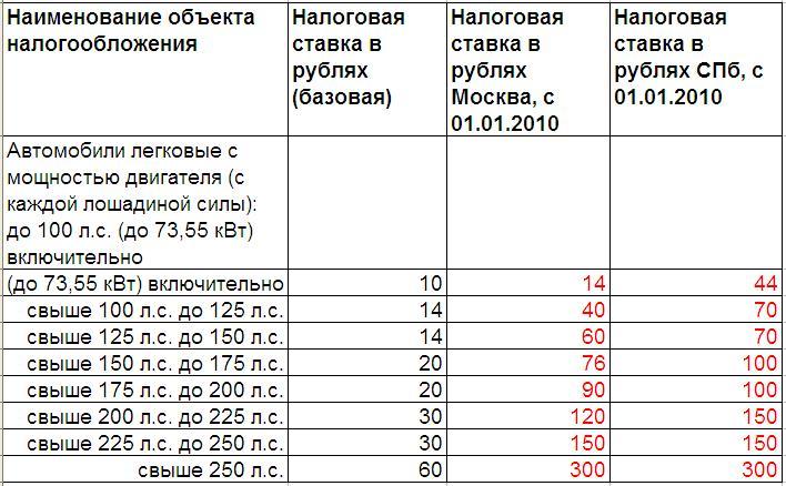 Транспортный налог москва ставки 2009год как заработать в интернете программы для