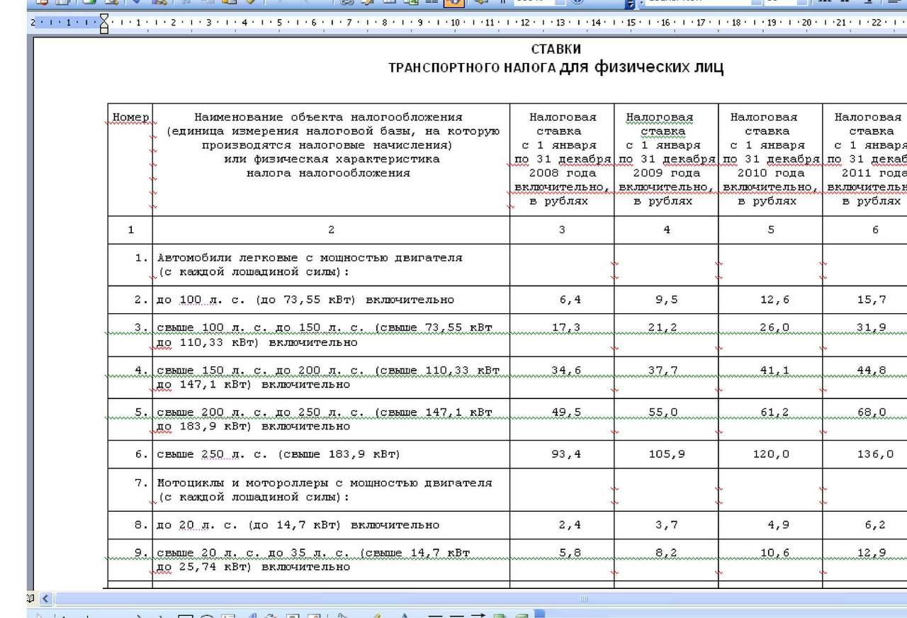 Транспортный налог 2010 ставки в кургане ставки транспортно налога смоленск
