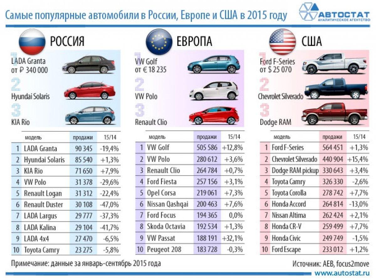 Снизить российские цены на Fiat помогает Сербия