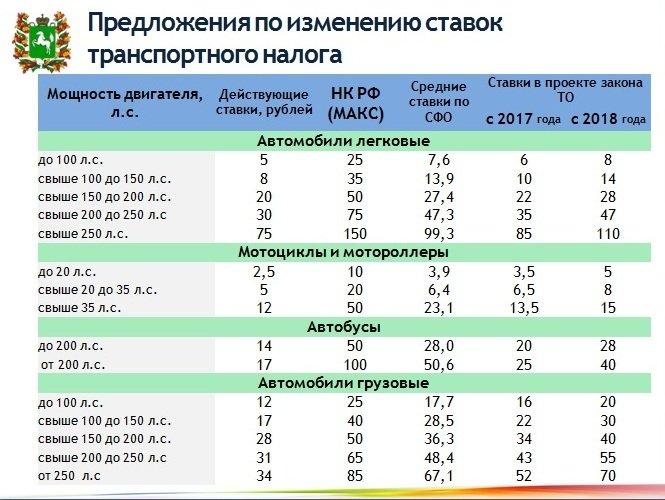 Ставки транспортного наолга томск 2011 прогноз эксперт на спорт