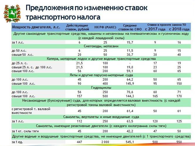 Ставки транспортного налога в томске на 2011 год ставки онлайн на спорт линия