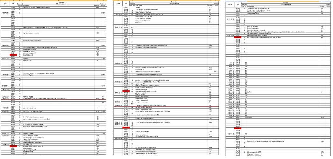 Таблица расходов вторая часть