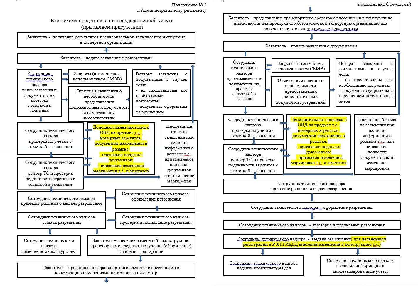 схема разработки и принятия технического регламента