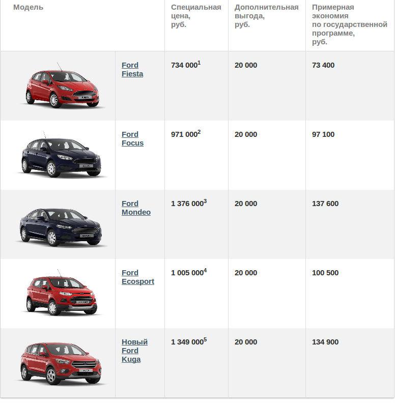 Кредит на покупку автомобиля без первоначального взноса