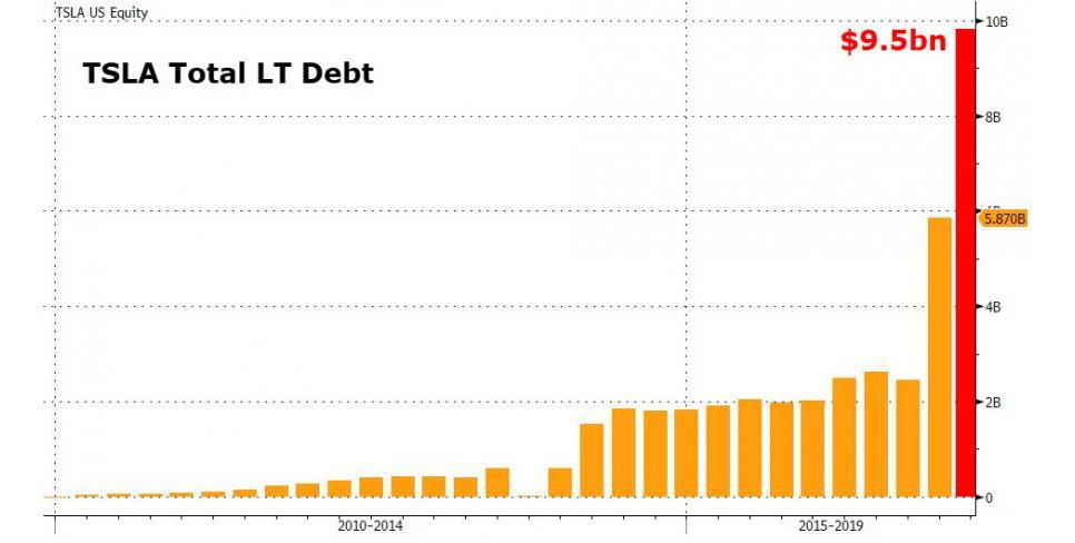 Накопленная задолженность компании