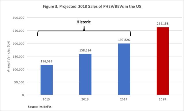 Предполагаемый объем рынка электроавтомобилей в 2018 г. (при сохранении темпов роста)
