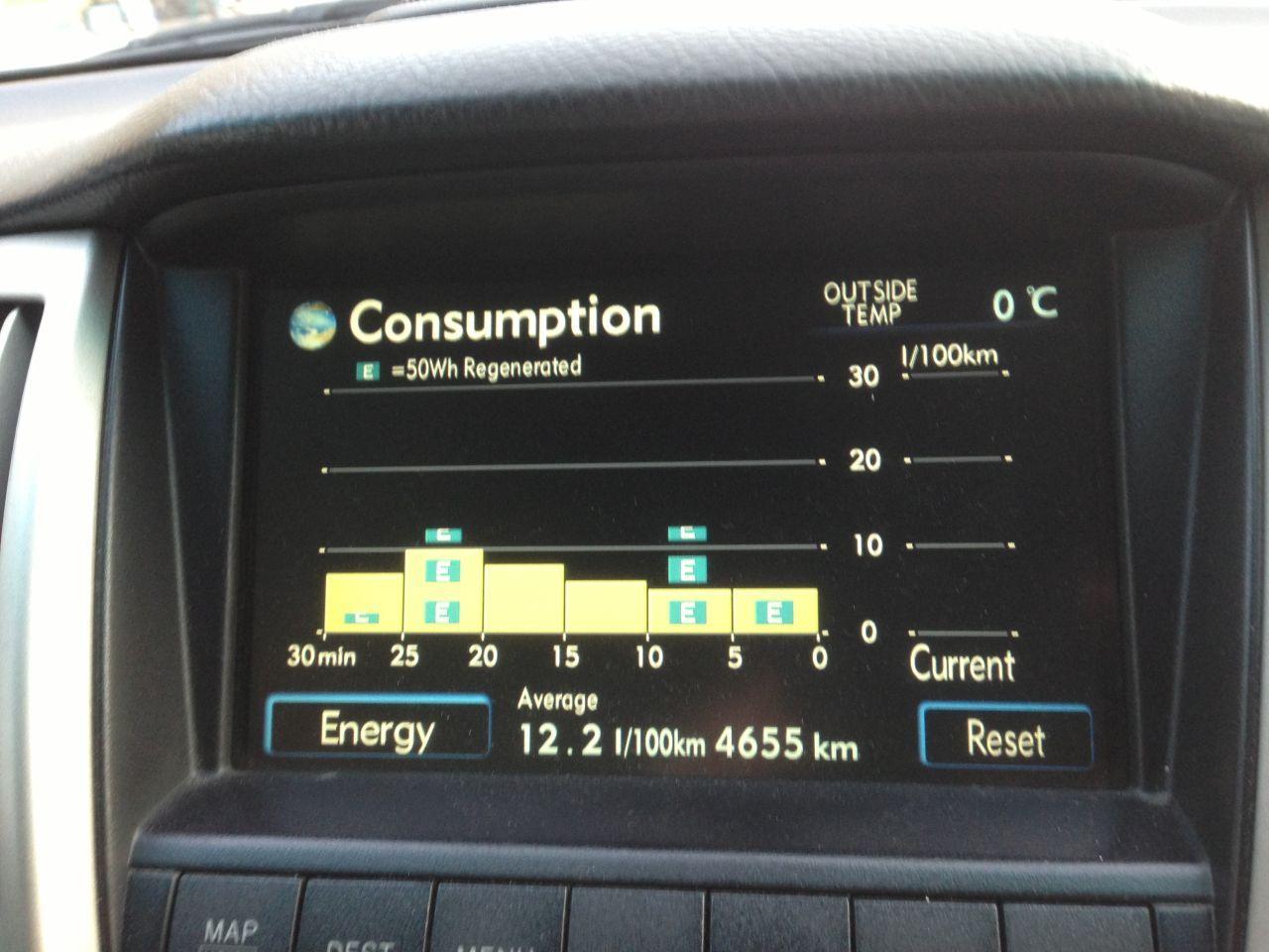 Расход после зимы при пробеге 4655 км-12,2 литра со всеми прогревами