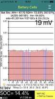 Nissan Leaf, 2013 год, 570 000 руб.